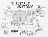 Turntable Record Player Vinyl Anatomy Drawing Records Mixer Dj Technics Players 1200 Guide Turntables Coloring Interactive Lp Key Sl Factory sketch template