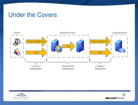 claims based authentication  sharepoint