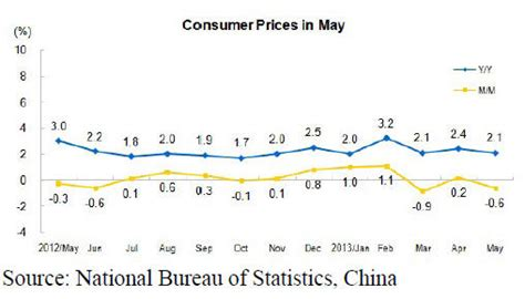 china statistics bureau china timber wood products market prices 01 15th june 2013