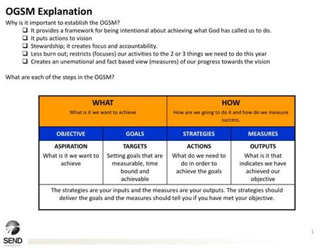 ogsm explanation powerpoint  id