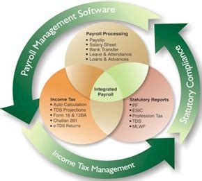 Best Online Payroll Software In Delhi  Pay Roll Software. St Anthony School Programs Dodge Pickup 3500. American Bankruptcy Institute. Ritz Carlton Management Training Program. Wireless Network Security Cameras. Solar System Distances Direct T V Minnesota. Best Community College In Arizona. How To Setup A Vpn On Iphone. Free Checking Account With Debit Card