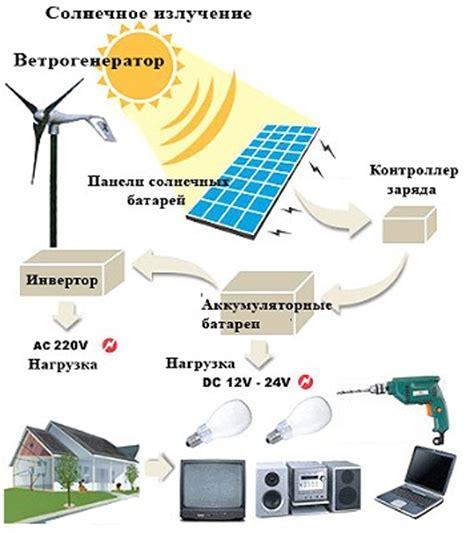 Перспективы развития солнечной энергетики. Cleandex