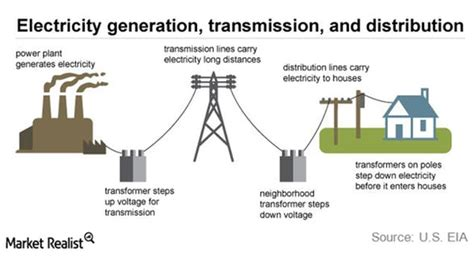 Utilities Overview How Does The Electricity Supply Chain