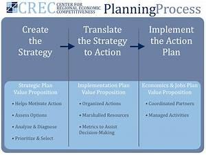 Plan your economic future for Process implementation plan template