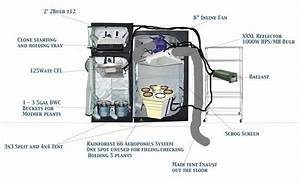 Grow Tent Ventilation Diagram