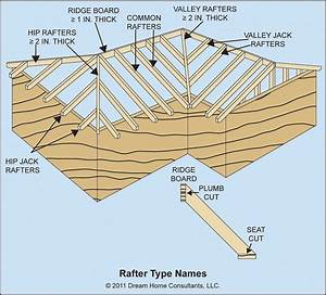 Ceiling Joist And And Rafter Framing Details