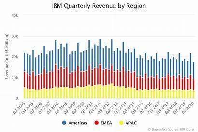 Revenue Ibm Region Dazeinfo Quarterly Q2 Q1