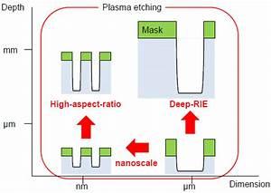 Technology Roadmap Of Plasma Etching   1  Nanoscale And