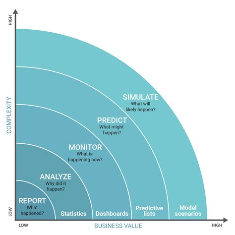 Automated machine learning for predictive analytics ...