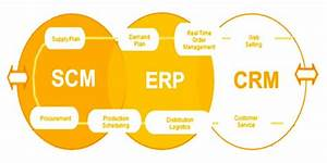 Scm  Erp  Crm And It Landscape For An Organization Source  Authors