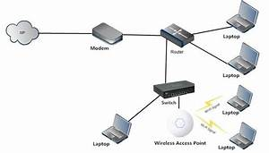 What Is The Difference Between A Router And An Access