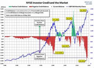 Stock Margin Debt Chart Five Spooky Charts For Halloween Master Investor