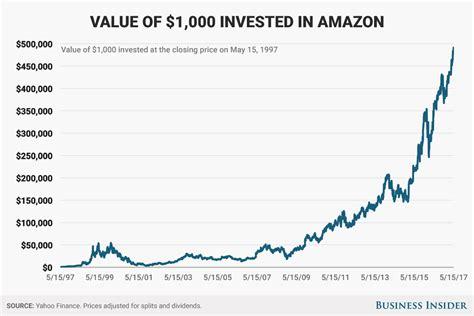 Amazon Stock Price Return Since Ipo