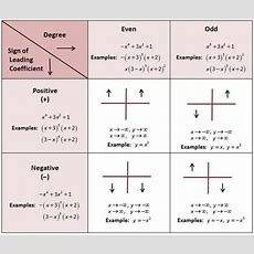 End Behavior Of Polynomials! Great, I Have A Test On This Soon I Needed To See This! Math