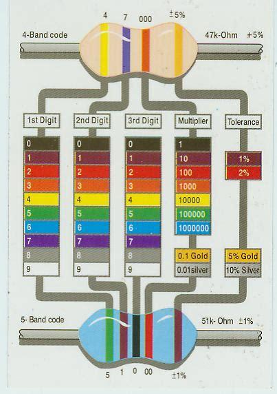 10k ohm resistor color ohms calculator