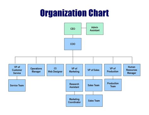 Small Business Organizational Structure Chart Helping