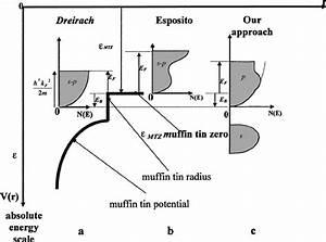 Fermi Energie Berechnen : determination of the fermi energy following the methods of dreirach download scientific ~ Themetempest.com Abrechnung