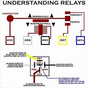 Inner Workings Of A Relay