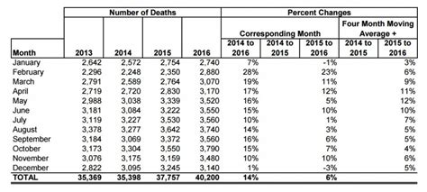 The 2016 National Safety Council More Data Suggests That Traffic Deaths Sharply In 2016