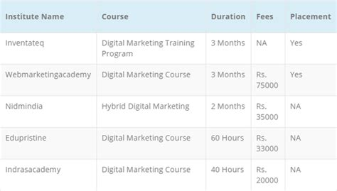 digital marketing course duration where can i join a course for digital marketing in