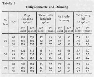 Luftfeuchtigkeit Temperatur Tabelle : 71 ber die klebetrocknung von leder untersuchungen zum ~ Lizthompson.info Haus und Dekorationen