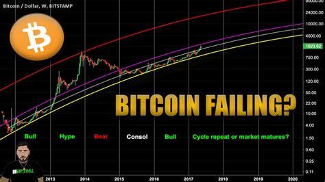 Will bitcoin go up or crash? WHY DID BITCOIN CRASH? 2020 - YouTube
