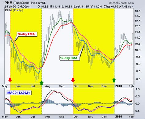 MACD (Moving Average Convergence/Divergence Oscillator ...
