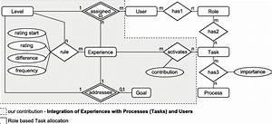 Integration Of Experiences With Tasks And Users
