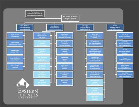 eastern illinois university facilities planning