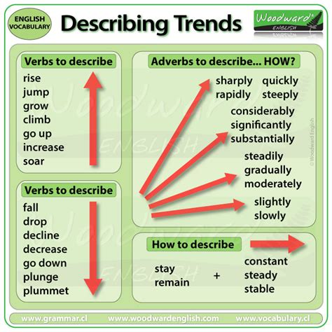 Ielts Writing Task 1  Describing Trends  Vocabulary & Word Order  Woodward English