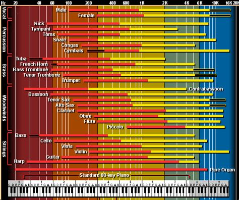 vocal frequency range chart images
