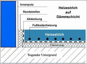 Estrich Dicke Fußbodenheizung : estrich verlegarten ~ Lizthompson.info Haus und Dekorationen