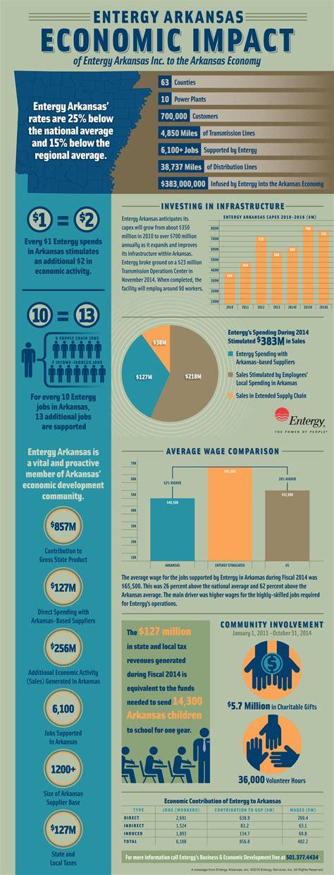 Economic Impact - Entergy Arkansas (INFOGRAPHIC)