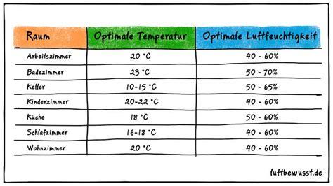 Luftfeuchtigkeit Tabelle  Die Idealwerte Für Alle Räume