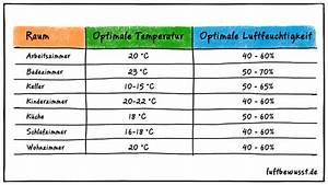 Optimale Luftfeuchtigkeit Im Haus : luftfeuchtigkeit tabelle die idealwerte f r alle r ume ~ Markanthonyermac.com Haus und Dekorationen