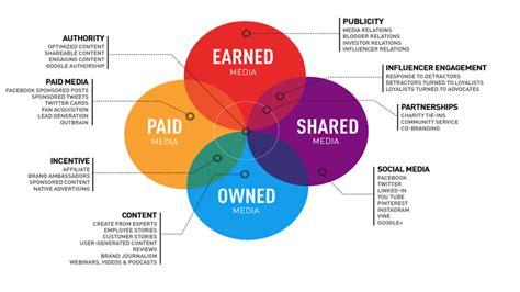 tipps sie content marketing strategie outbrain blog