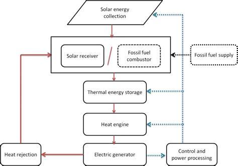 sub panel wiring diagram free engine image