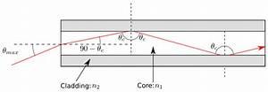 File Optic Fibre