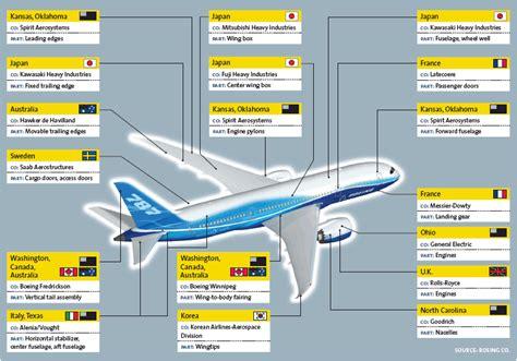 Boeing's unprecedented global collaboration effort ...