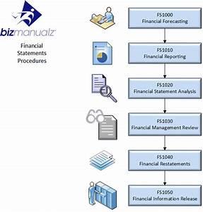 Finance Policies Procedures Manual Template