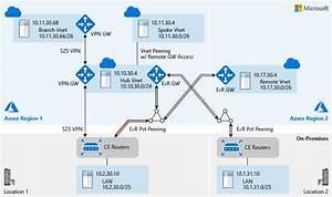 Interoperability In Azure Back