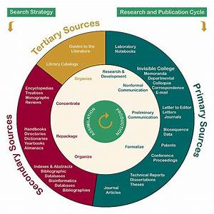 Research And Pub Cycle