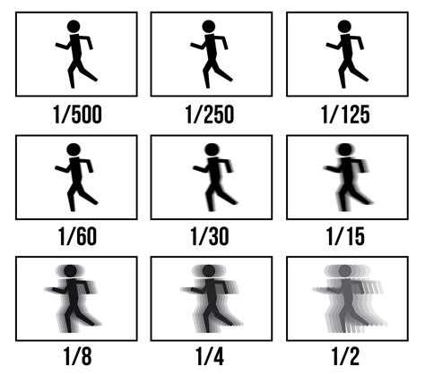 shutter meaning what is shutter speed