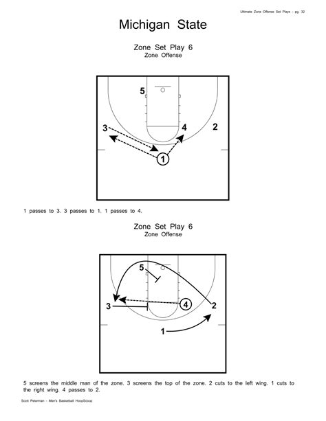 zone offense playbook plays sample ultimate offensive sets nba michigan state ncaa