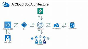 Azure As A Chatbot Service  From Purpose To Production With A Cloud B U2026