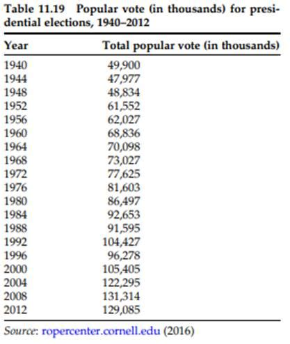 presidential turnout elections voter population questions states united