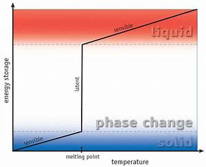 A Diagram That Shows Thermal Energy Being Released By