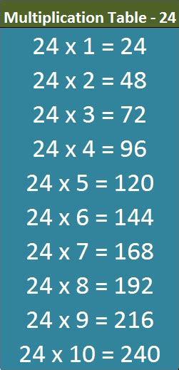 table de multiplication de 23 multiplication table 24 mobile entranceindia