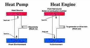Heat Pump  Original  Vs  Heat Engine  Reverse Carnot