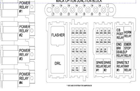 1999 r mack fuse box diagram electrical electronics and lighting bigmacktrucks